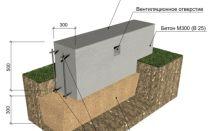 Ленточный незаглубленный фундамент на пучинистых грунтах