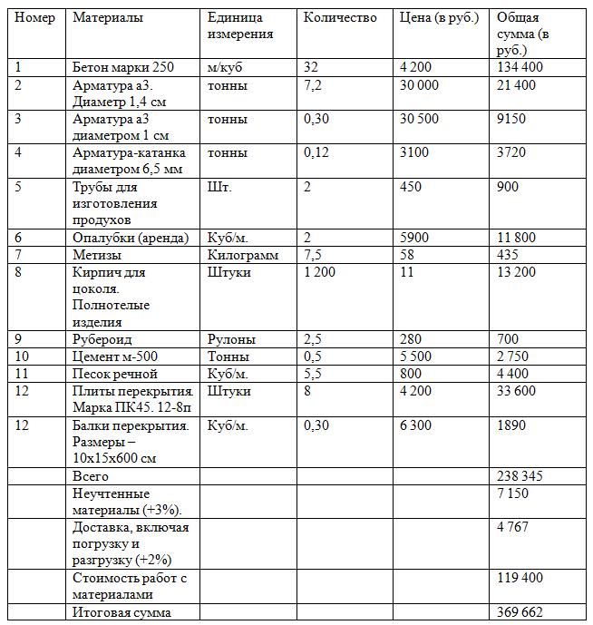 сметная таблица
