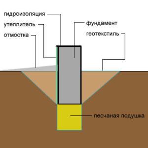 схема песчаной подушки