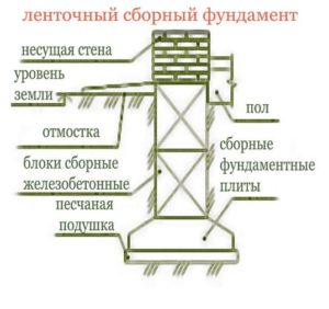 Схема сборного фундамента