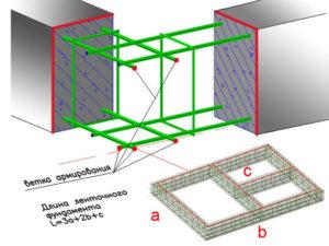 проекция ленточного фундамента